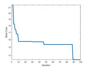 جایابی بهینه منابع تولید پراکنده با الگوریتم کلونی زنبورعسل مصنوعی