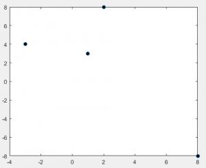 plot function